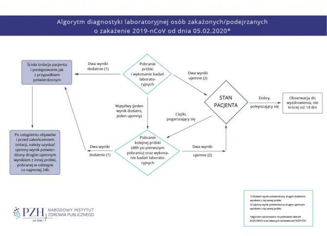 Algorytm diagnostyki laboratoryjnej osób zakażonych/podejrzanych o zakażenie koronawirusem od dnia 5 lutego 2020 (pzh.gov.pl)